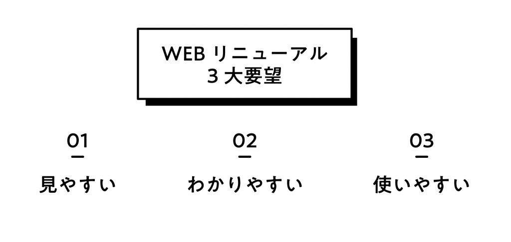 WEBサイトリニューアル 3大要望 見やすい わかりやすい 使いやすい